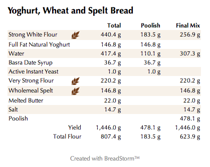 Yoghurt, Wheat and Spelt Bread (weights)