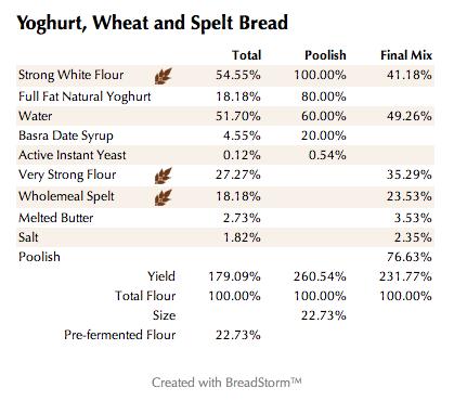 Yoghurt, Wheat and Spelt Bread (%)